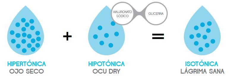 Gráfico Lacrifresh Ocu Dry 0,3%